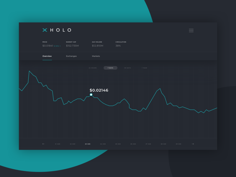 Dashboard Screen design coin projectmind ui ux clean crypto trading
