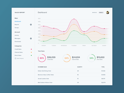 Sales Report ui user interface dashboard light dark flat layout minimal graph chart app admin