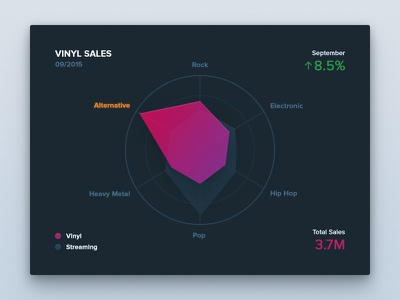 Vinyl Sales layout dashboard data minimal dark simple radar chart user interface ui