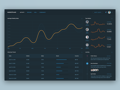 Activity activity stats app graph flat minimal layout chart dark dashboard user interface ui