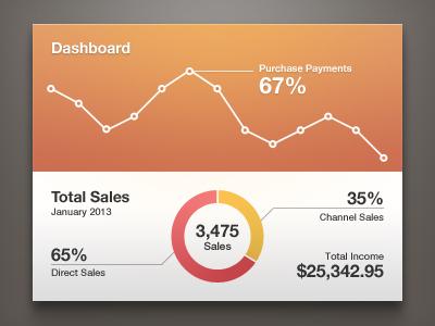 Dashboard ui user interface dashboard graph chart widget line orange