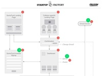 conference app flow