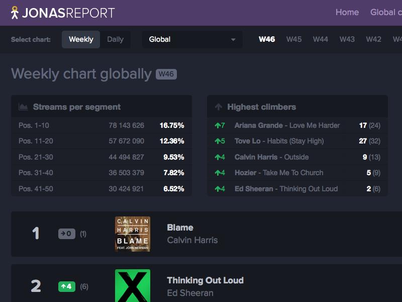 Jonasreport v2 [WIP] analytics top chart spotify