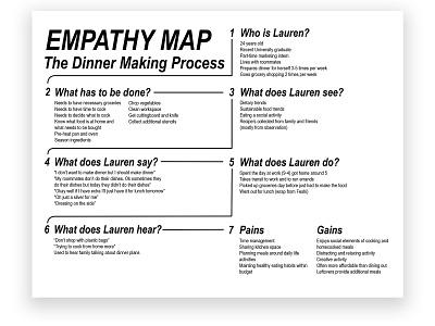 empathymap userexperiencedesign uidesign empathy map process work research uxdesign minimalist typography graphic design digital art design