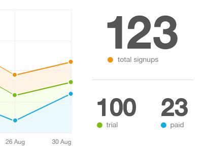 Statistics Dashboard dashboard graph chart stats statistics ui user interface