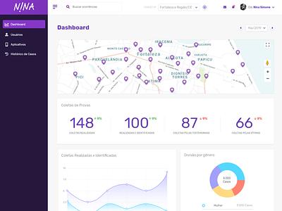 Nina Mobile - Dashboard ux design dashboard ui dashboard