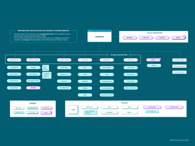 Information Architecture Exercise ux sitemap website information architecture