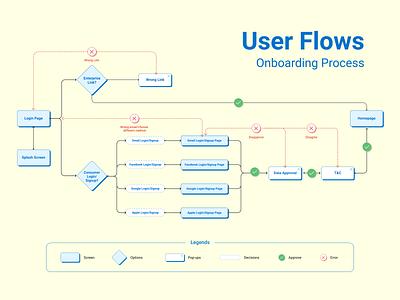 User Flow users scenario userexperience uxdesign flowchart userflow