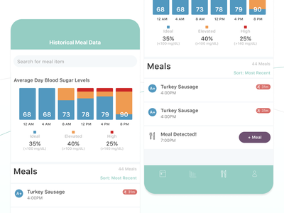 Continuous Blood Glucose Monitor - Historical Meal Data meals graphs data history system ux ui tracking monitor green glucose diabetic diabetes status notification blood