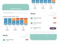 Continuous Blood Glucose Monitor - Historical Meal Data