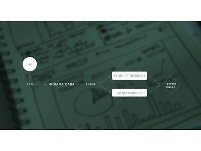 (Userflow) self presentation hi presentation portfolio userflow