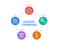 Design Thinking Process diagram product design design thinking