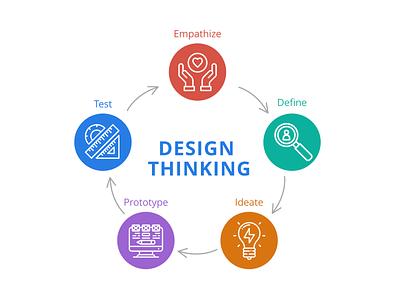 Design Thinking Process diagram product design design thinking