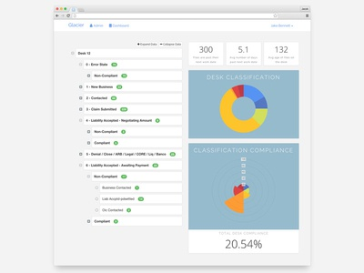 Stats Dashboard charts data ui