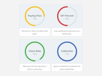 Percentage Donut Charts admin dashboard data ui