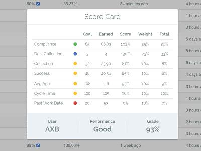 Scorecard grade score stats admin