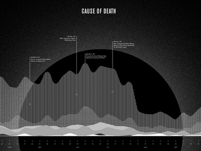 Death Dashboard viz data times york new journal street wall infographic death