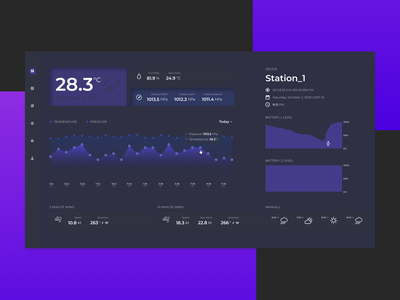 Weather dashboard weather forecast weather dashboard design dashboard ui web design