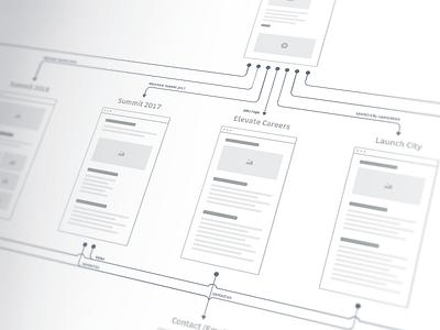 Sitemap user flows uber sitemap wireframe flow ux