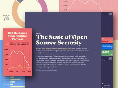 Snyk snyk purple graphs graph color data vis data visualization