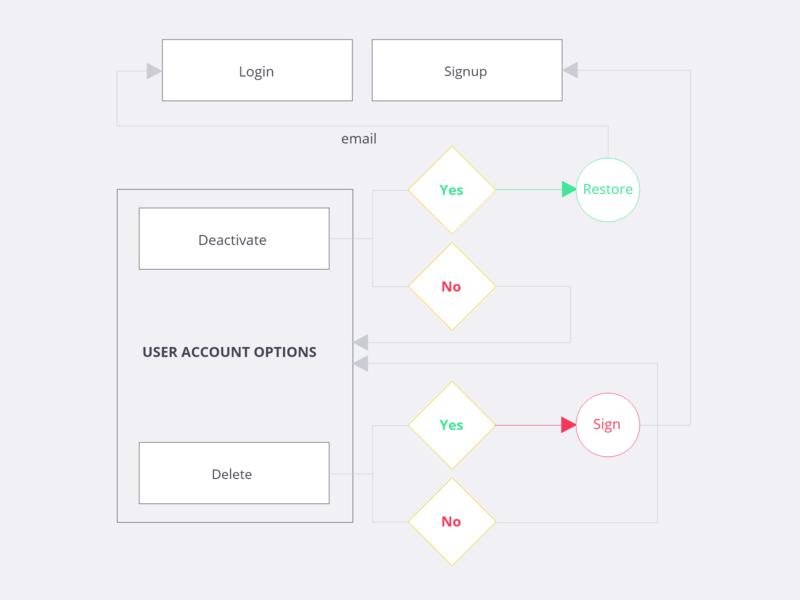 Account Options User Flow Diagram account deactivate expierience diagram user flow