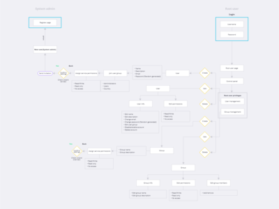 System User Invite Workflow Diagram