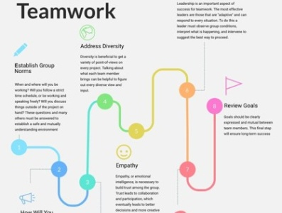 Effective Teamwork Infographic