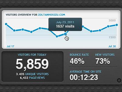 Analytics dashboard widget google analytics dashboard widget osx