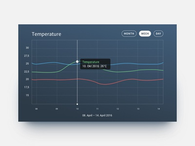 Temperature Line Chart