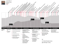 Student User Journey for Design Education Program