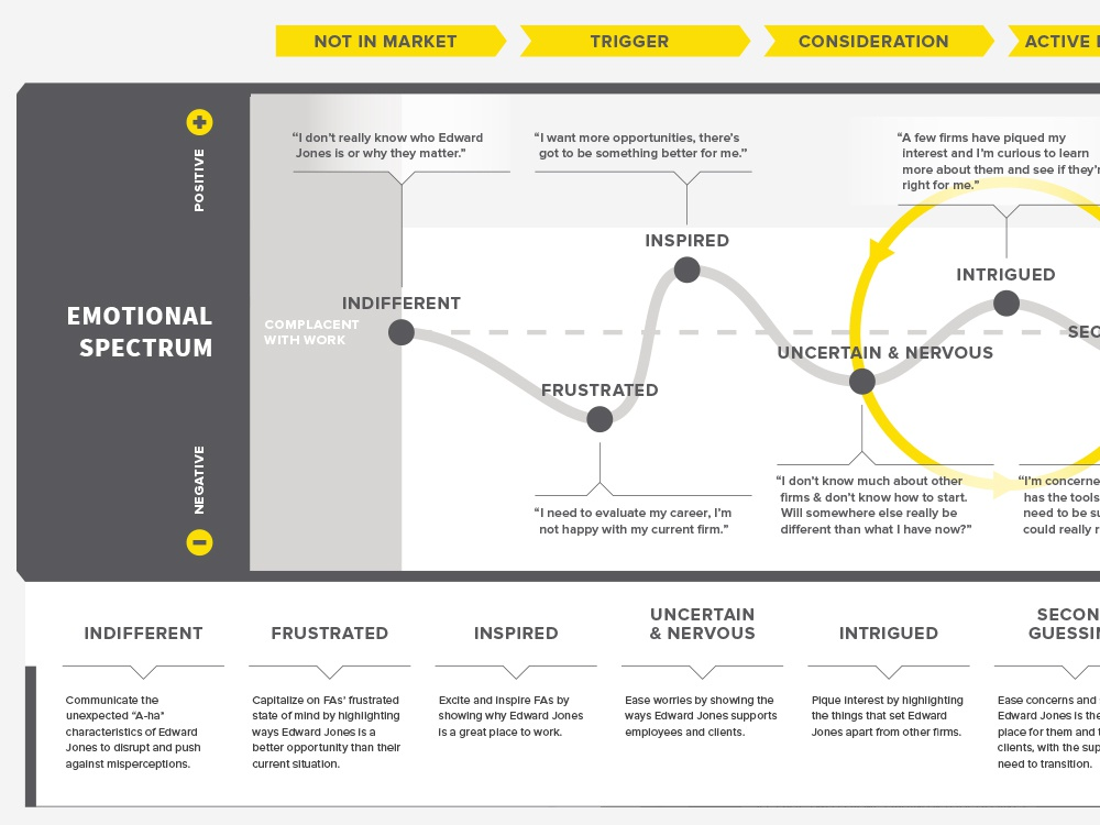Financial Advisor Journey customer journey map ux experience design finance experience map customer journey