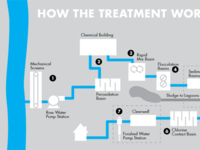 Water Treatment System Diagram