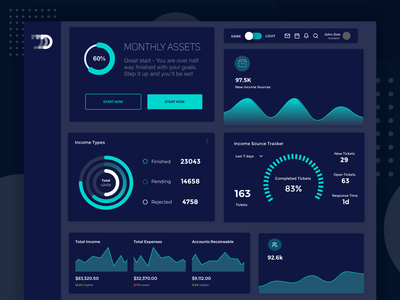 Monthly Assets Dashboard - Diginomaly