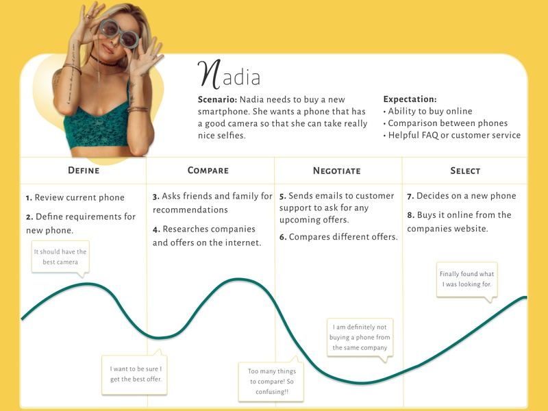 Journey Map of buying a new phone user user experience yellow persona scenarios scenario ux ux design illustrator clean illustration figma design phone girl journey map journey