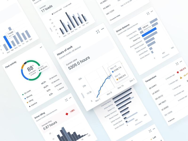 Dashboard Widgets | Charts managment fleet chart dashboard figma ui app minimal web ux design