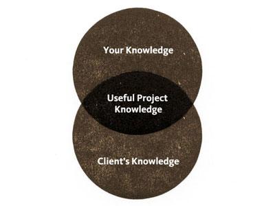 Useful Project Knowledge venn diagram wood type letterpress kievit