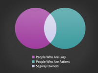 A Useful Venn Diagram