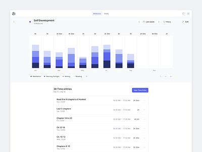A web app for measuring & improving your behaviour clean ui web-app web dashboard product-design ui ux app