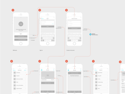 App Userflow & Wireframe
