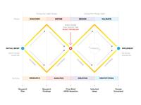 UX Process - Double Diamond