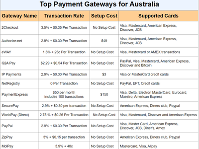 Top Payment gateway for Australia mobile apps payment page payment gateway