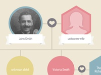 Family Tree Website