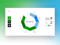 KPN Dashboard