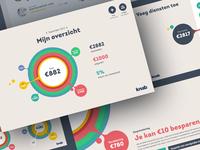 Dashboard - Knab wallet interface overview report finance bank knab ux ui dashboard