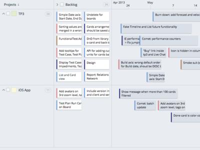 Timeline in Targetprocess 3