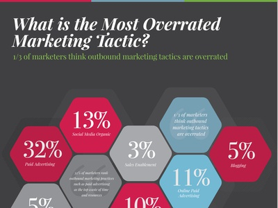 Overrated Marketing Tactics - InfoGraphic