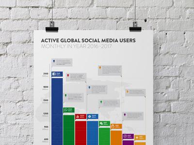 Data Visualization for Global Social Media Users