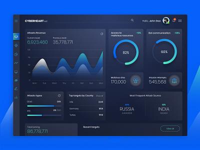 Cyberheart Dashboard ui elements modular design dark minimal app  design clean charts analytics monitoring cyber security dashboad ui design interface design