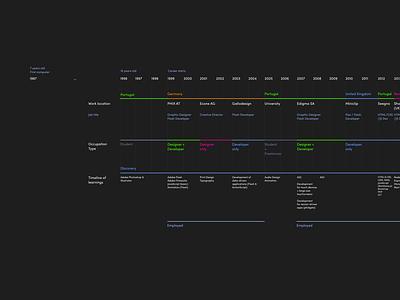 Timeline of my career up to 2020 timeline design dark ui dark visualization visualisation timeline career