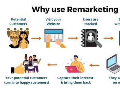 Why to use Re -Marketing? digital marketing company